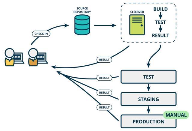 從 Spring Cloud 開始。聊聊微服務架構實踐之路 - 每日頭條