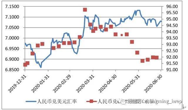 張明   人民幣兌美元匯率未來面臨較大不確定性——2020年上半年回顧與下半年展望 - 每日頭條