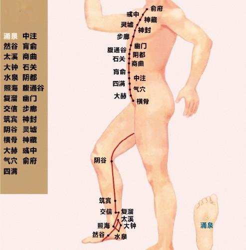 掌握這14經絡不通的常見癥狀,你就是艾灸養生的高手了! - 每日頭條
