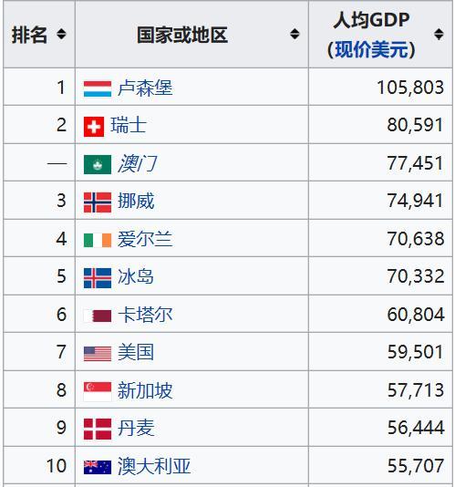 從人均GDP排名看亞洲各國富裕程度,新加坡遠高於日本 - 每日頭條