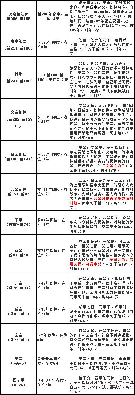 中國歷代皇帝在位順序表(已修改錯誤部分) - 每日頭條