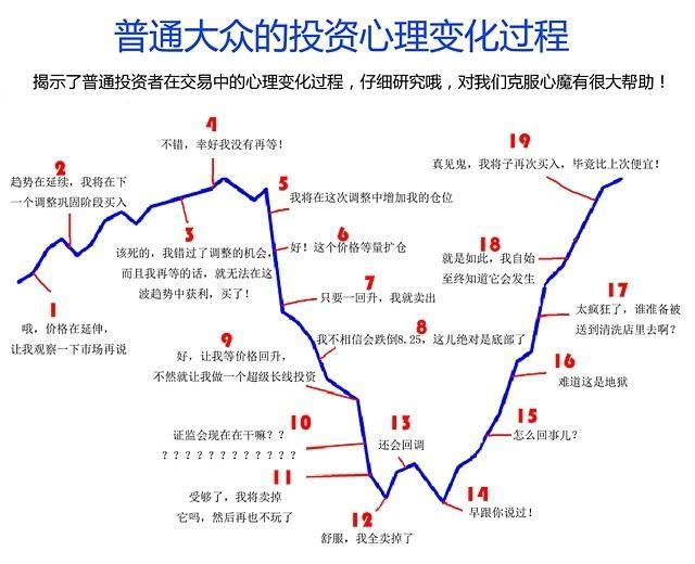 散戶投資心態圖 - 每日頭條