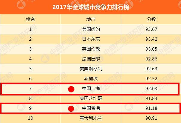 全球10大「最具競爭力城市」排行榜出爐,中國2城上榜,沒有北京 - 每日頭條