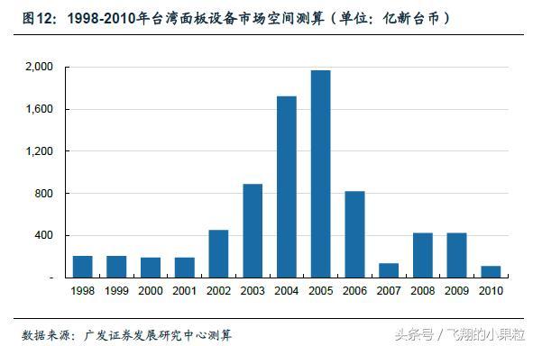 臺灣面板產業黃金十年:設備企業的成長路徑 - 每日頭條