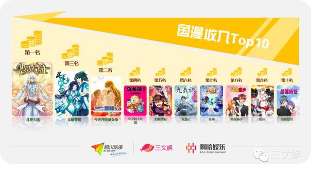 中國動漫用戶畫像之騰訊動漫篇 - 每日頭條