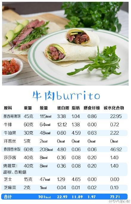 減脂健身增肌餐菜單在這裡!牛肉卷burrito的做法 - 每日頭條