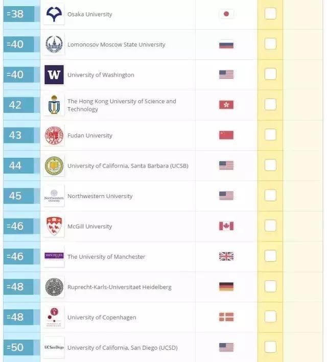 2017年全球大學專業排名出爐!澳洲大學表現逆天! - 每日頭條