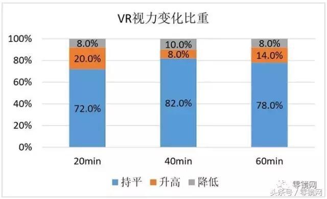 VR頭顯還能改善視力?HTC的新聞只節選了實驗報告的部分結論 - 每日頭條