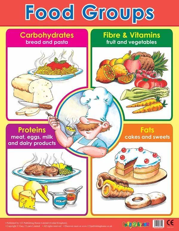 英文原版掛圖丨食品營養表了解一下嗎~ - 每日頭條