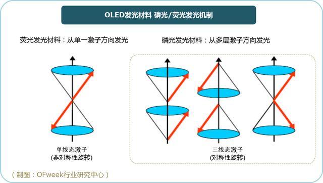 OLED材料技術:磷光發光材料VS.螢光發光材料 - 每日頭條