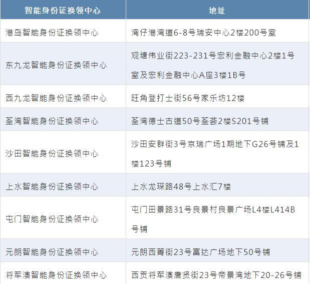 香港新身份證如何補辦換證?這一部分人竟然不需要換證,有沒有你 - 每日頭條