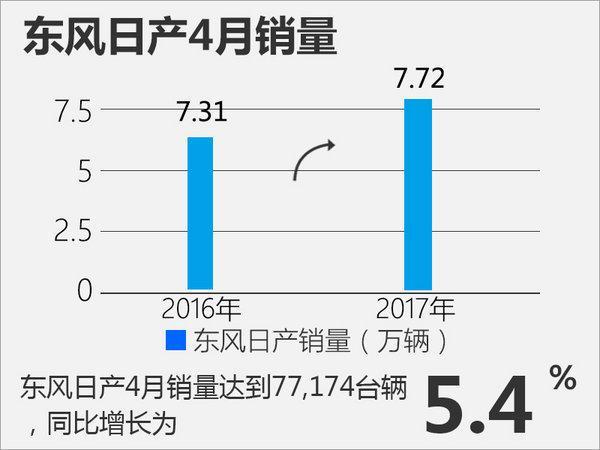 東風日產4月銷量達77.174臺 創最佳紀錄 - 每日頭條