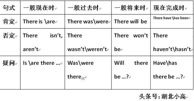 初中英語每日語法:there be 句型 - 每日頭條