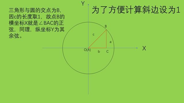 如何求任意角三角函數?任意角三角函數的基礎是什麼? - 每日頭條