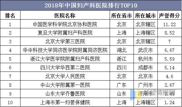 中國婦產科醫院排行TOP10:二孩政策下。產科醫院迎來發展契機 - 每日頭條