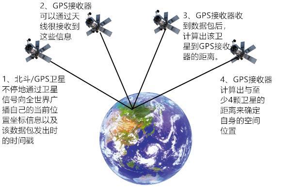 北斗/GPS定位基礎原理 - 每日頭條