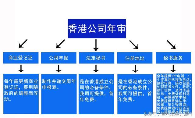 香港公司不報稅不年審會怎樣? - 每日頭條