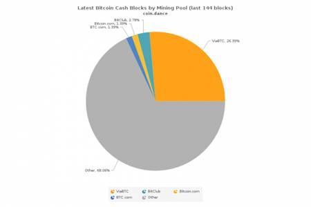 比特幣現金開採難度顯著下降,眾多礦池加入BCC鏈挖礦 - 每日頭條