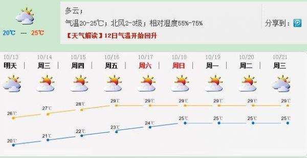 深圳今日天氣:多雲氣溫20-25℃ 明起氣溫回升 - 每日頭條