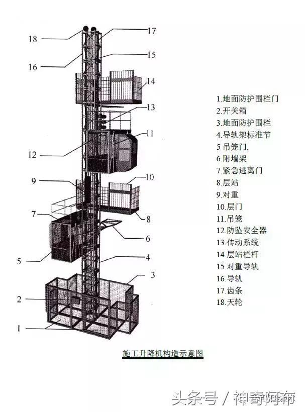 施工升降機建築施工安全檢查標準 - 每日頭條