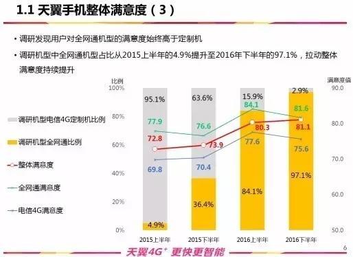 中國電信實現CDMA退網需要6~8年時間 - 每日頭條