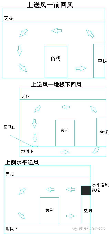 對比舒適性空調了解專用空調與配置及設計 - 每日頭條