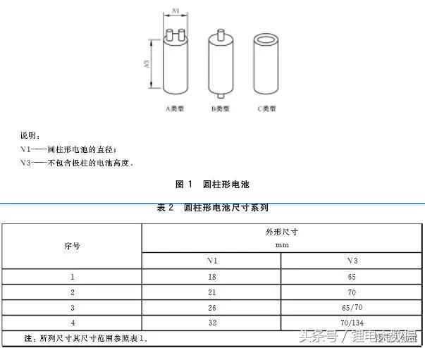 動力電池規格尺寸標準統一 企業生存競爭加劇 - 每日頭條