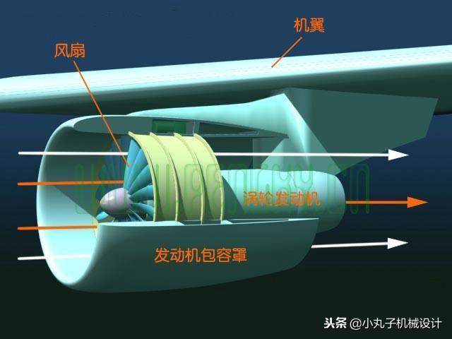 飛機渦輪風扇發動機原理 - 每日頭條
