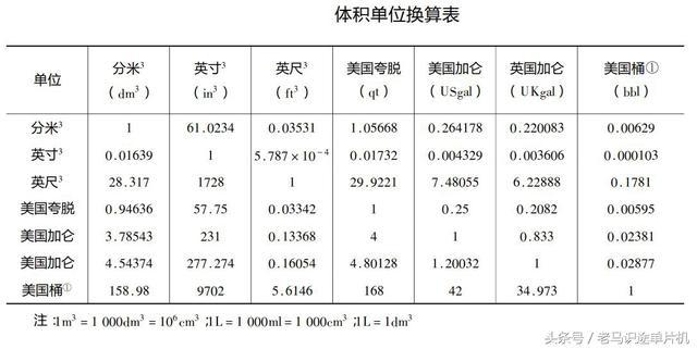 電工基礎5-常用計量單位的換算 - 每日頭條