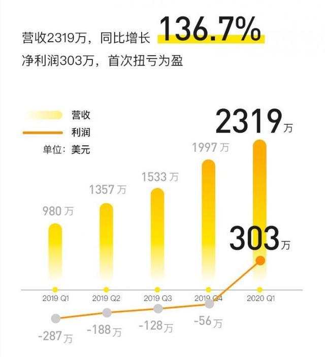 Q1營收大增136.7%。老虎證券實現上市以來首次季度盈利 - 每日頭條