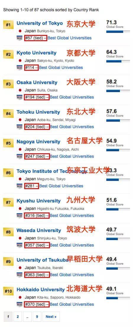 2018世界大學榜單日本篇,有哪些學校在今年逆襲了呢? - 每日頭條