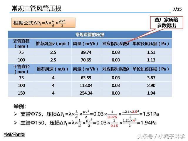 新風系統風管壓損的計算方法與案例分析 - 每日頭條