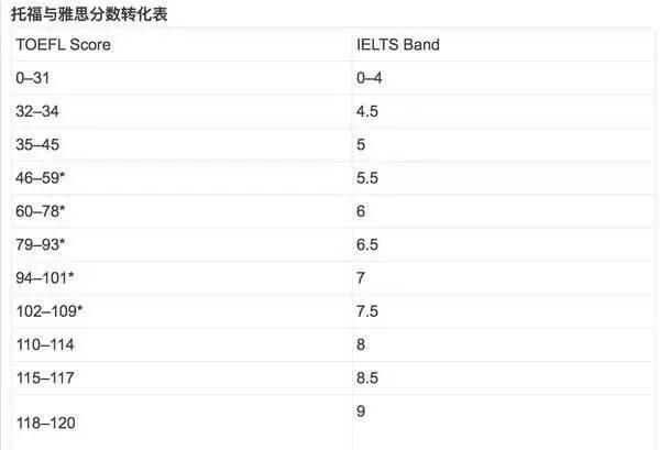ETS官方:托福和雅思分數換算表(雅思又漲價了) - 每日頭條
