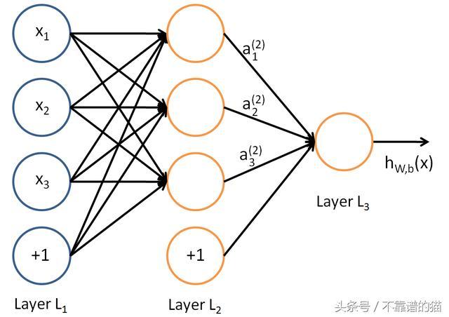 了解神經網絡:從神經元到RNN。CNN和深度學習 - 每日頭條