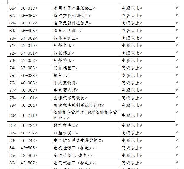 2017深圳積分入戶緊缺工種有這些。考過直接入戶 - 每日頭條