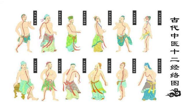 收藏:古代中醫十二經絡圖 - 每日頭條