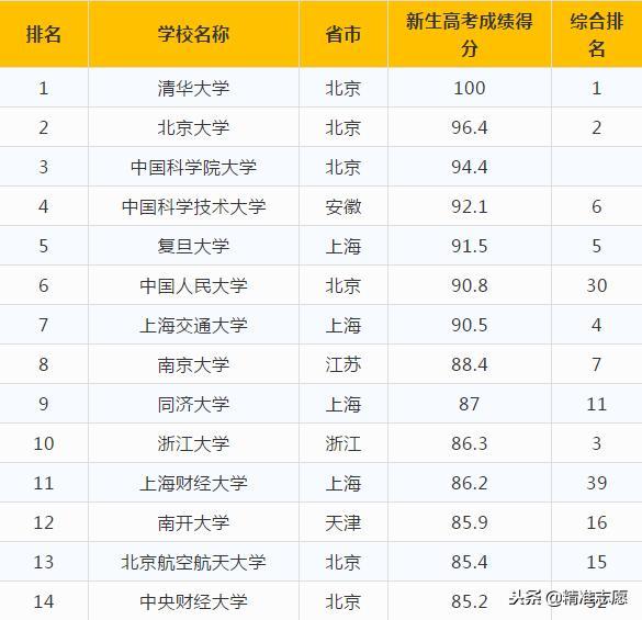 數據-按錄取分數統計。中國1000所大學2018年真實排名! - 每日頭條