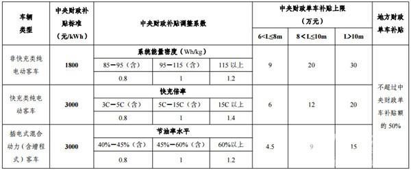 磷酸鐵鋰VS三元VS鈦酸鋰——電動客車用戶怎麼選? - 每日頭條