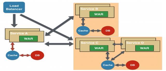 大型網際網路公司微服務架構進化史 - 每日頭條