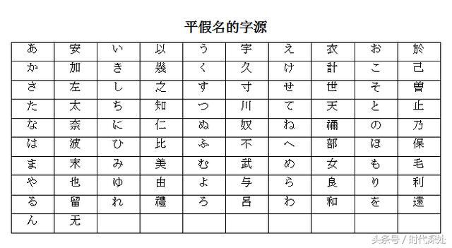 日語假名的漢字字源。有幾個寫法都一樣 - 每日頭條