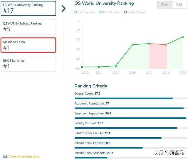 最新QS大學計算機專業排名:清華北大憑什麼又沒上前十? - 每日頭條
