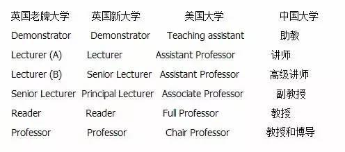 講師、教授、副教授、榮譽教授這些職稱或頭銜到底區別在哪?! - 每日頭條