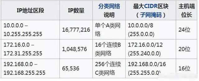為什麼ip地址通常以192.168開頭?什麼是公網ip?什麼是內網ip? - 每日頭條