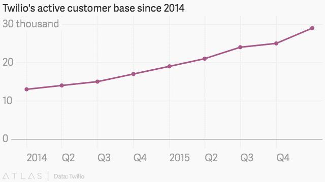 Twilio上市,為什麼說這是今年科技界最有趣的IPO - 每日頭條