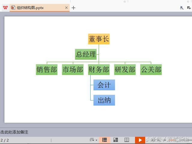 WPS,ppt,word中的組織結構圖怎麼畫 - 每日頭條