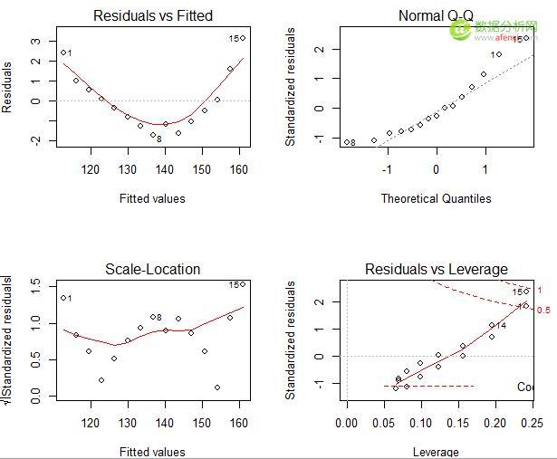 R語言對回歸模型進行回歸診斷 - 每日頭條