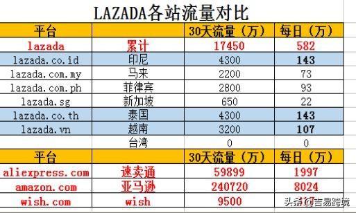 十大維度對比解析Lazada與shopee平臺 - 每日頭條