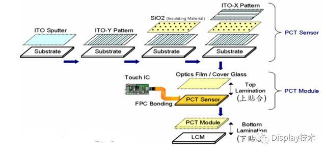 觸摸屏ITO製程 - 每日頭條