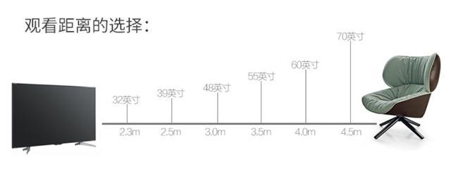 液晶電視越做越大。48寸、55寸、70寸……到底多大最合適? - 每日頭條