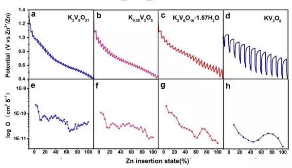 快速離子擴散通道的釩酸鉀作為可充電水系鋅離子電池的正極 ...